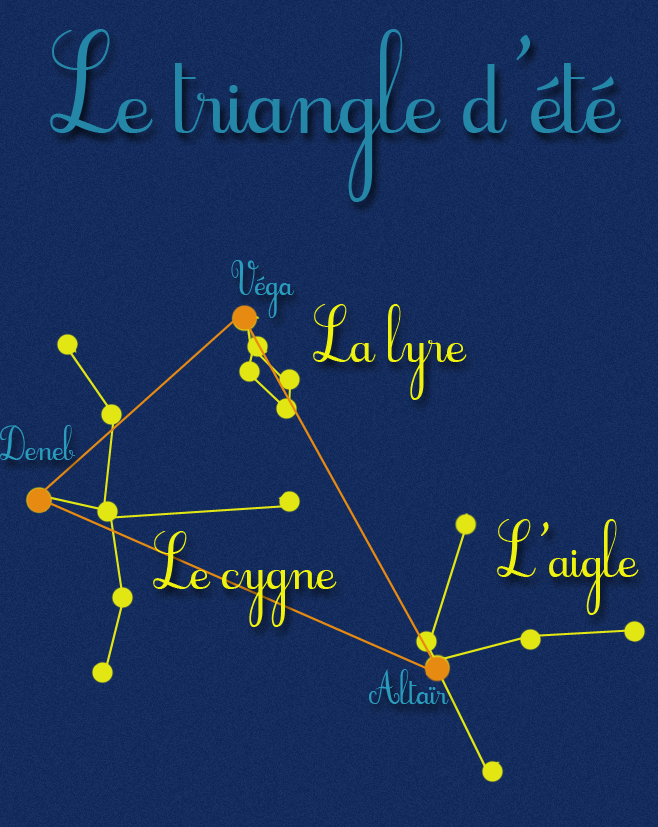 triangle-constellation